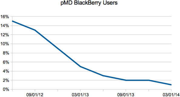 BlackBerry User Trends from 2012-2014