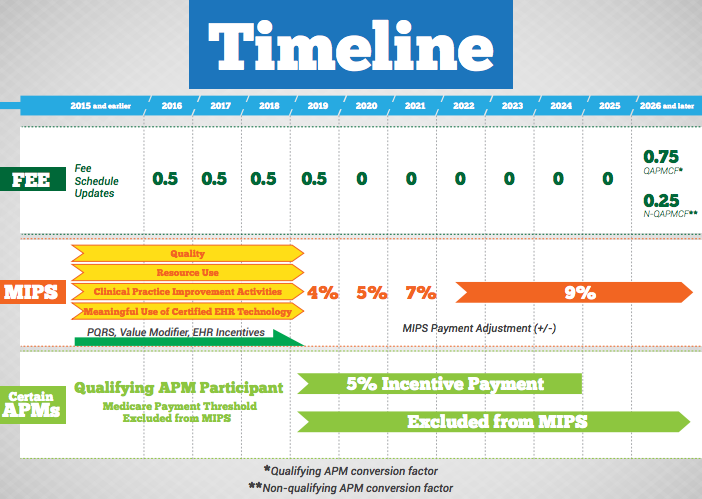 MIPS & AMPs timeline chart